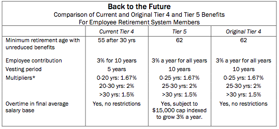 nys tier 6 retirement age