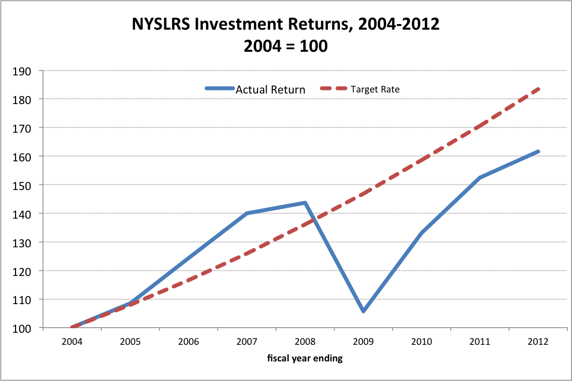 Source: Empire Center calculatuons, NYSLRS 2011 Comprehensive Annual Finance Report