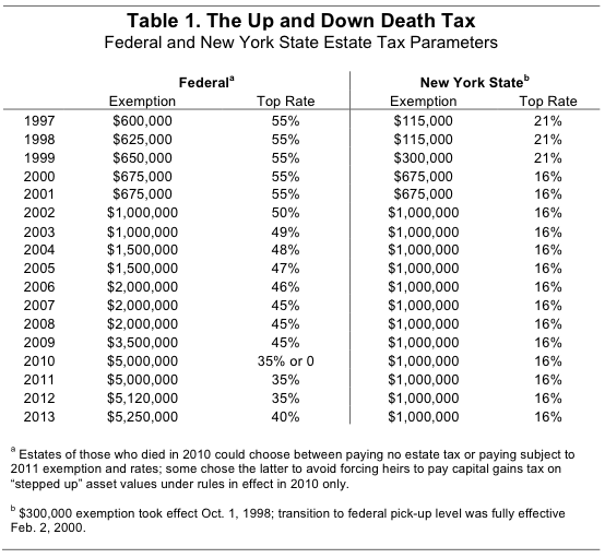 New yorks death tax the case for killing it empire center table 1 sciox Gallery