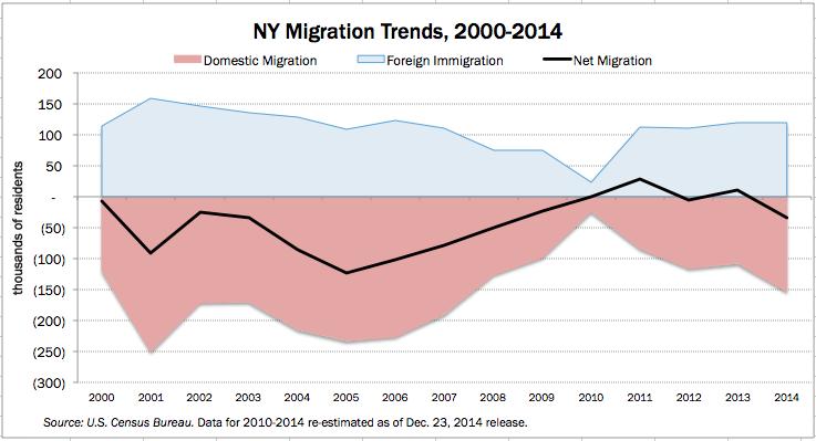 NY Migration trends