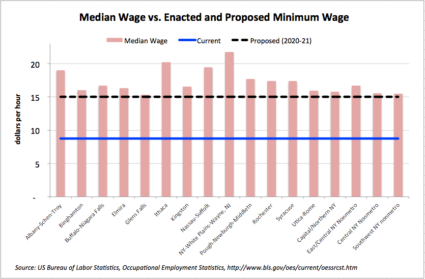 Cuomos Wage Proposal In Context Empire Center For Public Policy