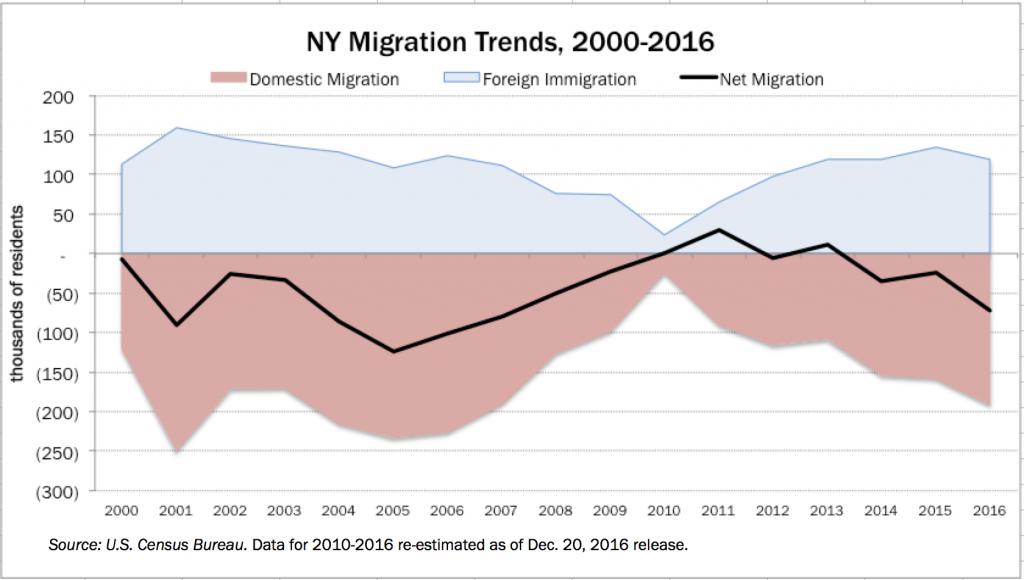 dec2016-migration