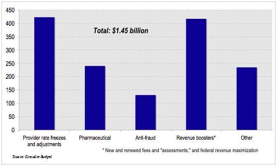 healthcare-savings-breakdown-3319103