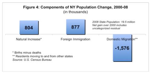 migration-figure-4-7505245