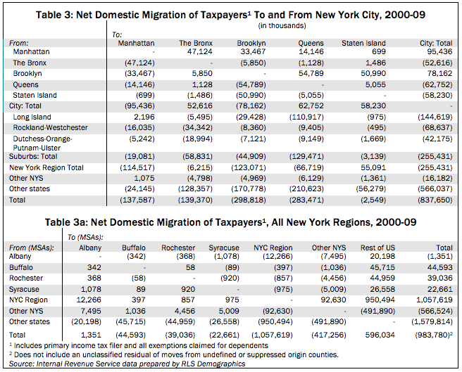 migrationii-table-3-and-3a-9865682