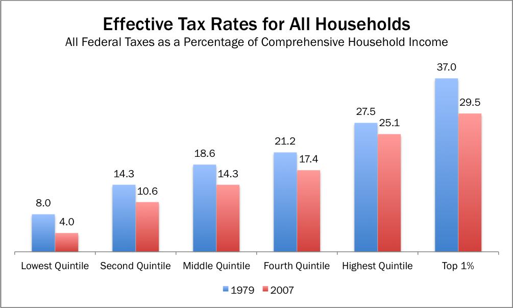 taxdistributionchart1-1880221