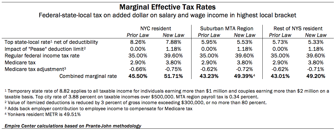 How Can I Lower My Property Taxes In Ny