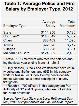 Average Salary In Long Island Ny