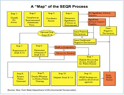 map-of-seqr-process-7369837
