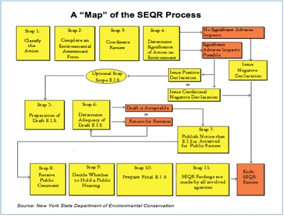 The steps in complying with SEQR