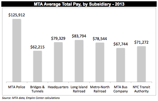 10,482 MTA workers were paid at least $100k : Empire Center