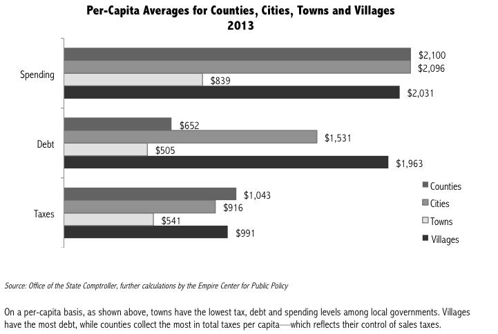 benchmarking14-per-capita-graph