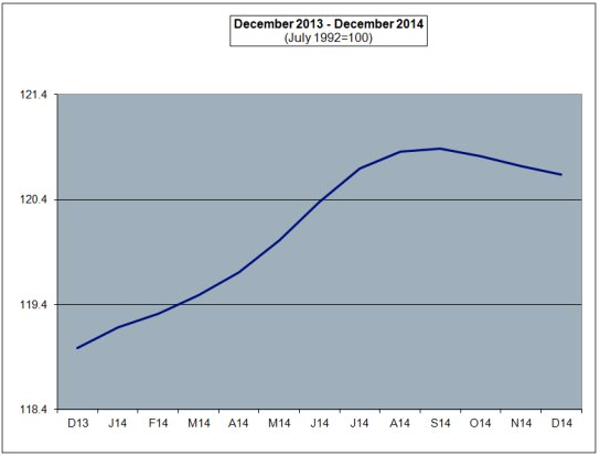 NYSDOL chart
