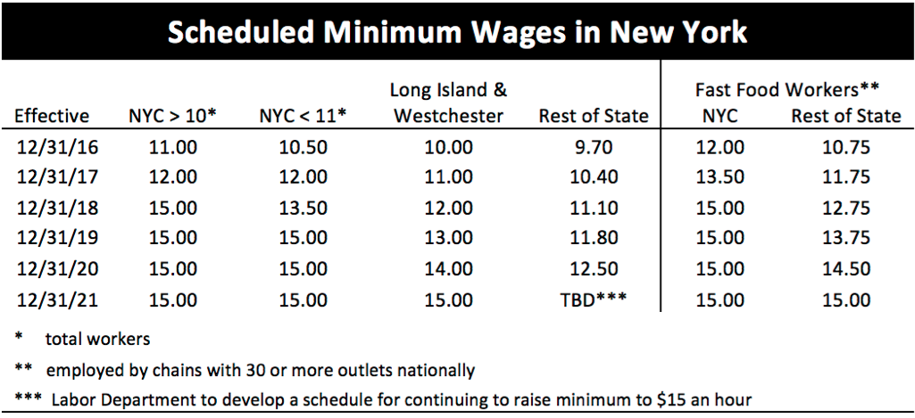 minwage-sched