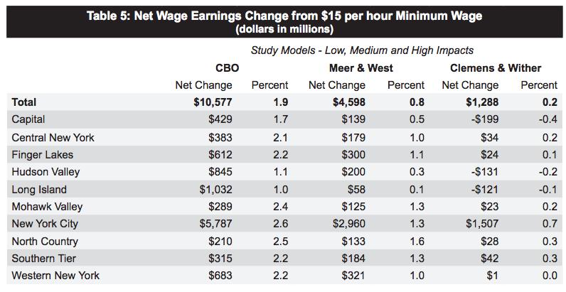 low wage worker essay