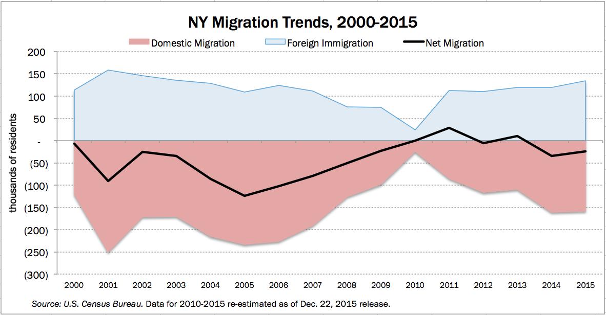 net-migration-chart
