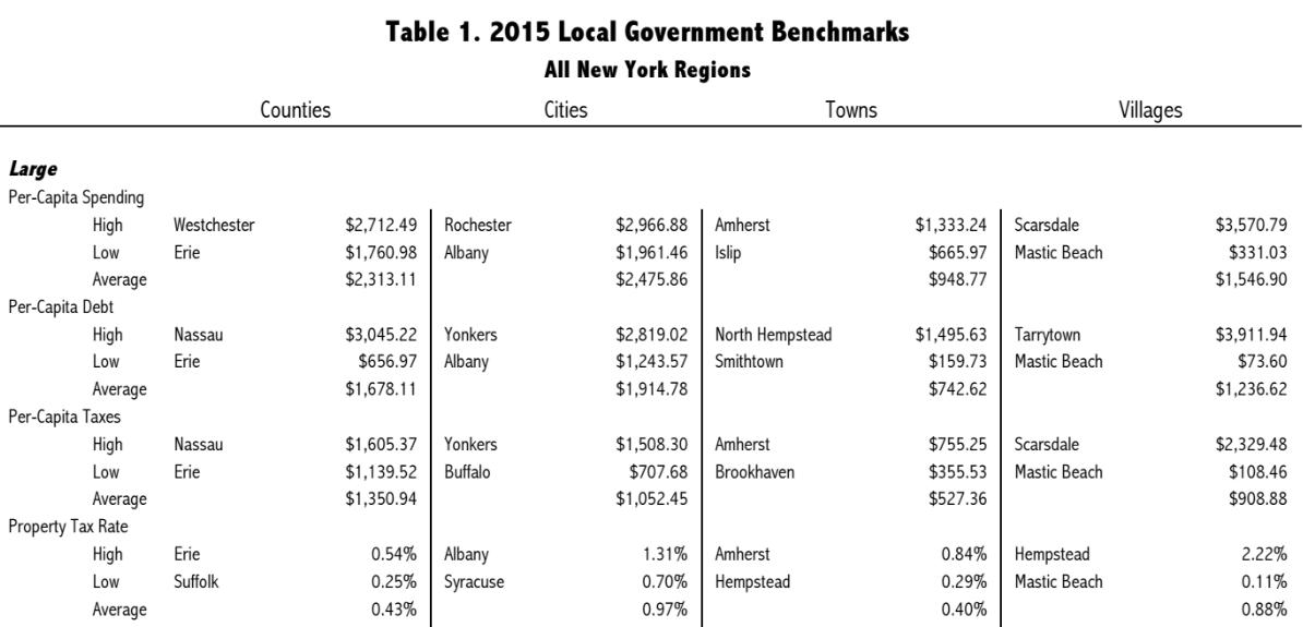 Property Tax Equalization