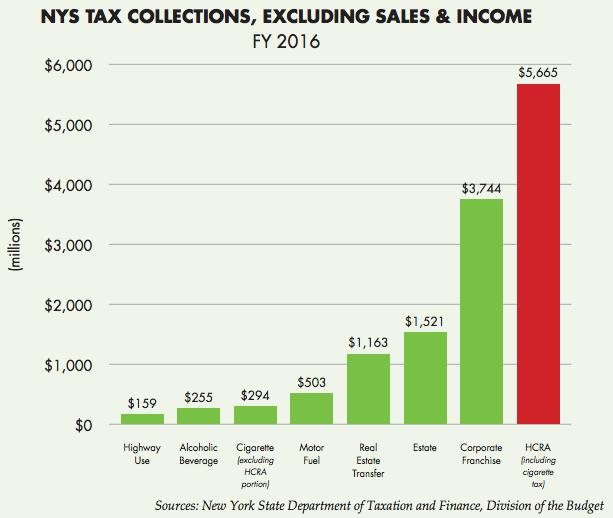 hcra-all-taxes