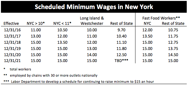 New York State Fast Food Minimum Wage
