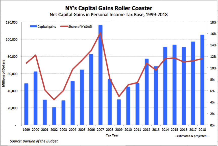 ejm-fy18-budget-figure-4-capital-gains-roller-coaster
