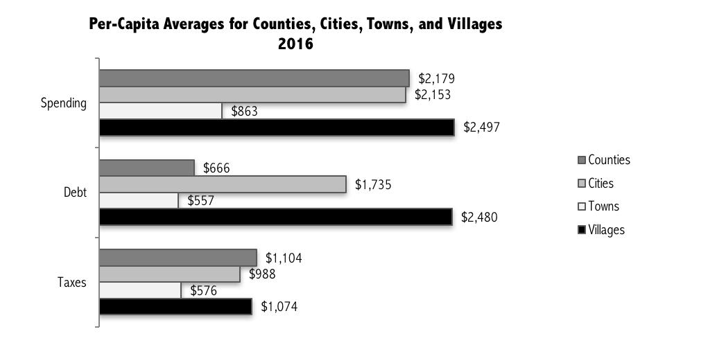 2016-per-capita-averages-9567567