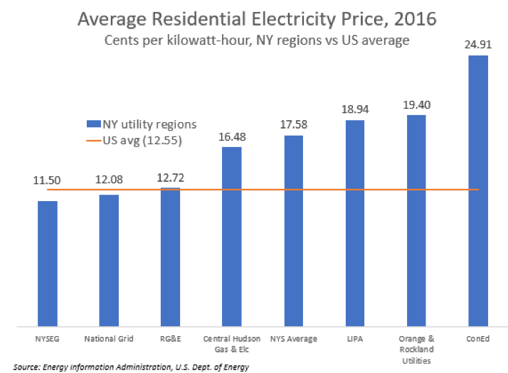 avg-residential-electricity-price-7959211
