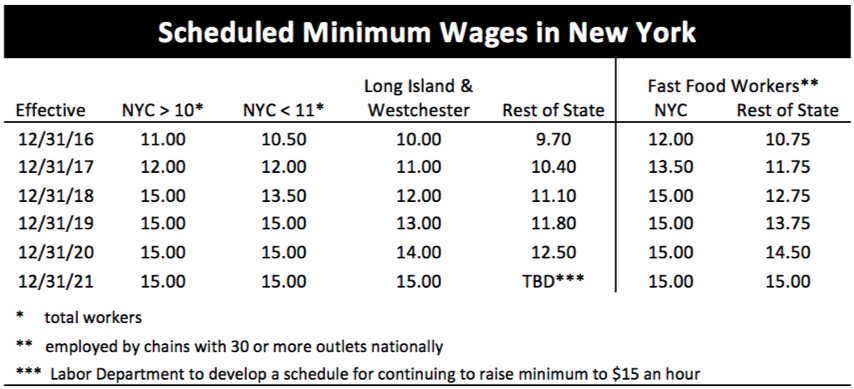 scheduled-min-wages-7499536