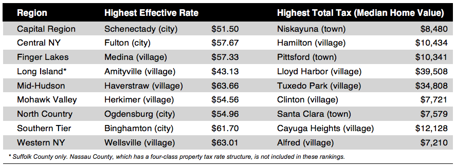Ny State Tax Calculator >> Local New York Property Taxes Ranked By Empire Center