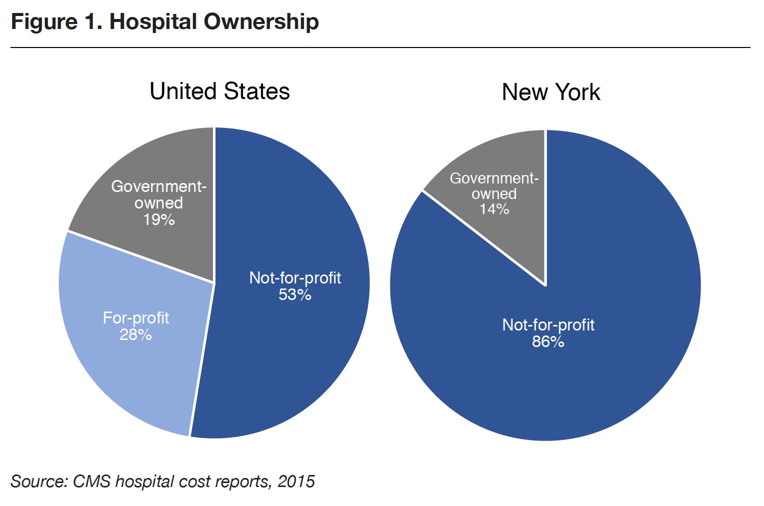 Profit Potential : Empire Center for Public Policy