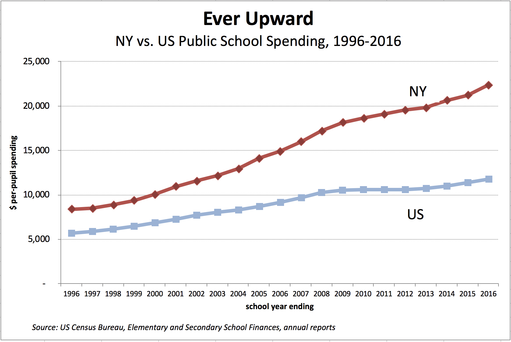 Us Census Figures Public >> Ny School Spending Tops 22k Per Pupil Empire Center For