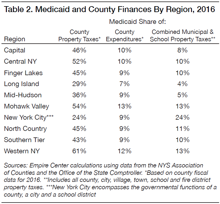 New York State Sales Tax Rate >> Shifting Shares Empire Center For Public Policy