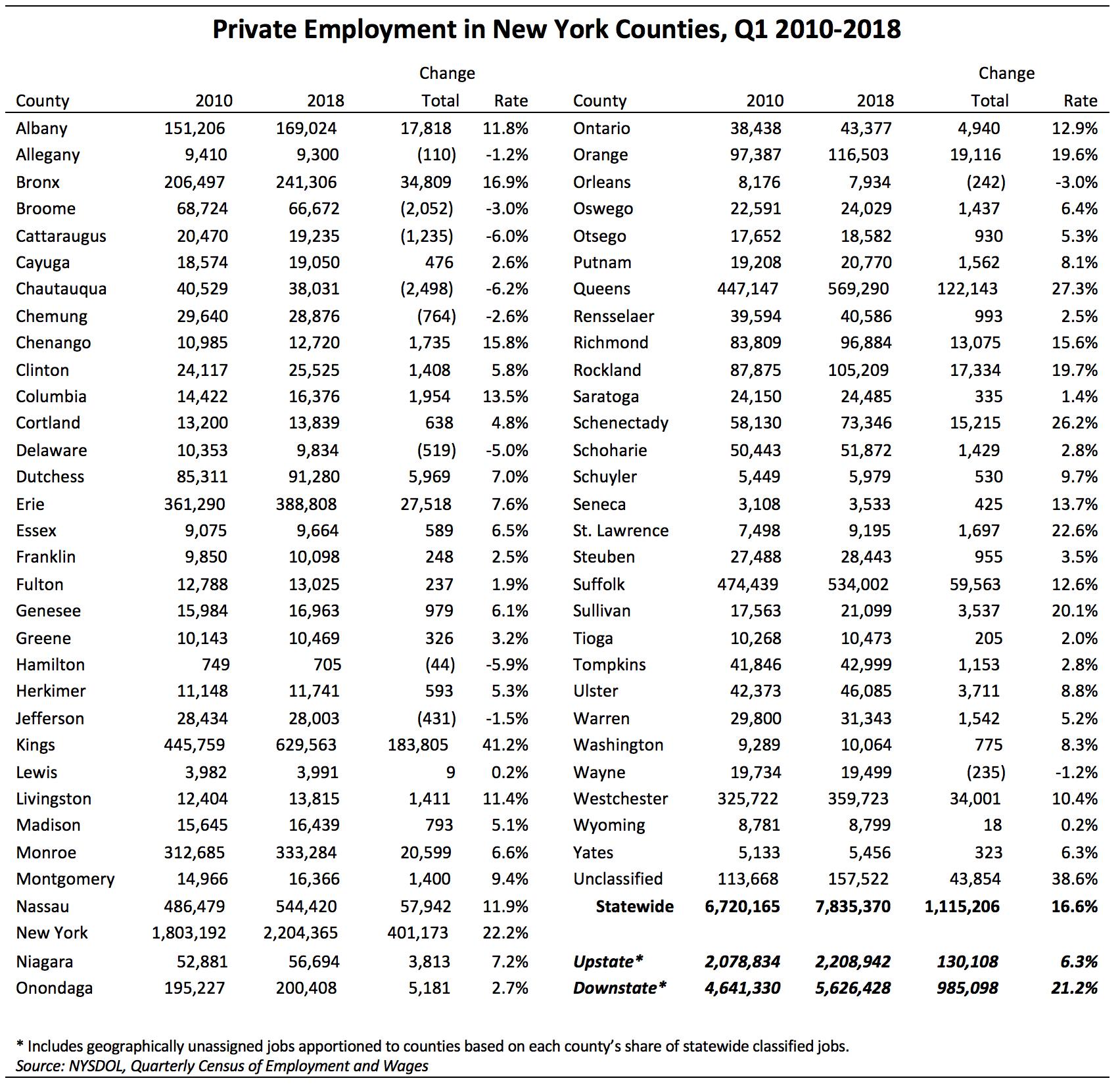 New York City Tax Tables 2018