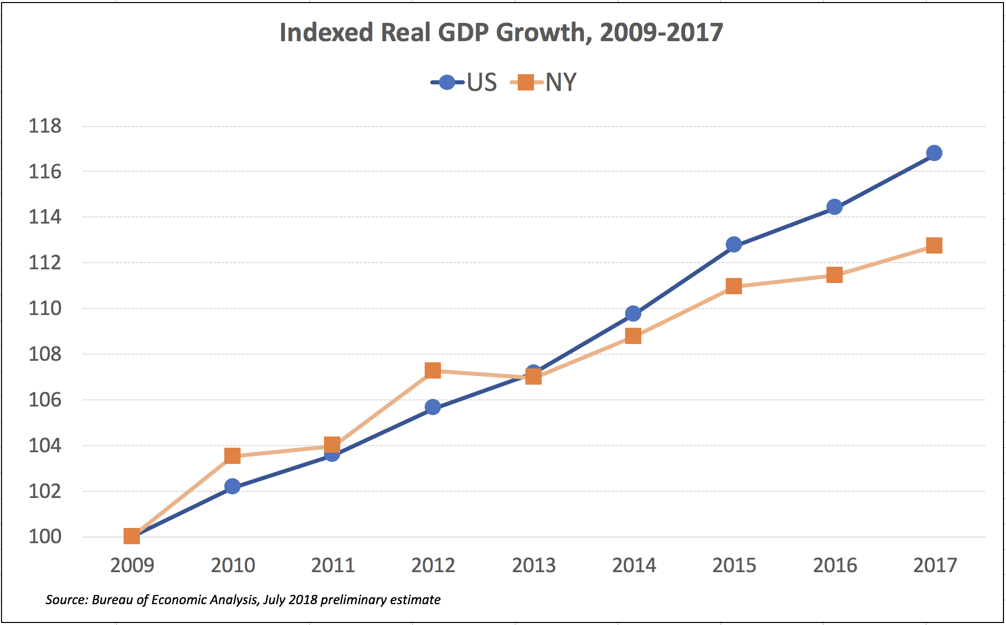 New York's Uneven Economic Recovery : Empire Center for