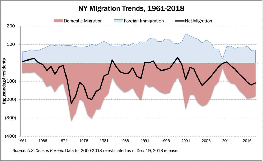 181219-migration-trends-1024x628-8529303