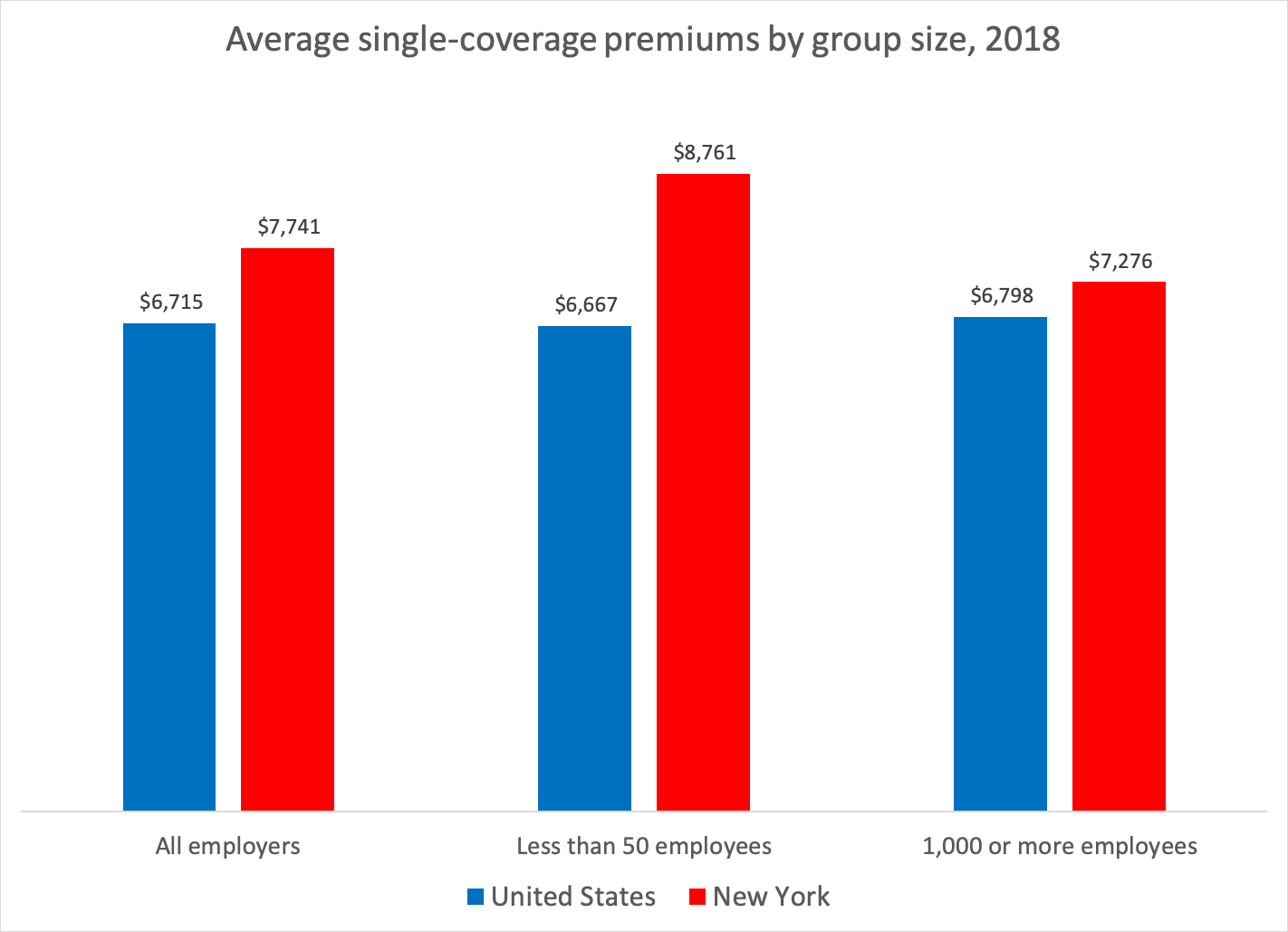 premiums-by-group-size-2018-4315407