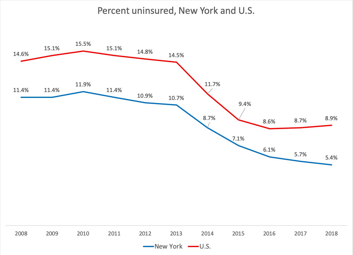 census-uninsured-2018-5901718