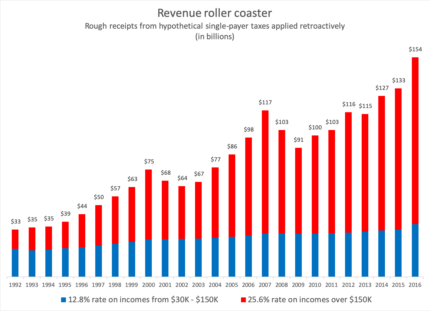 revenue-roller-coaster-6370058
