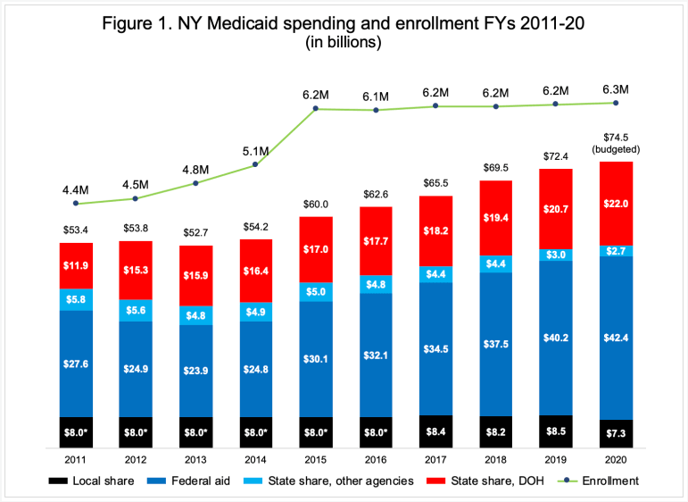 hammond_medicaid-spending-3119260