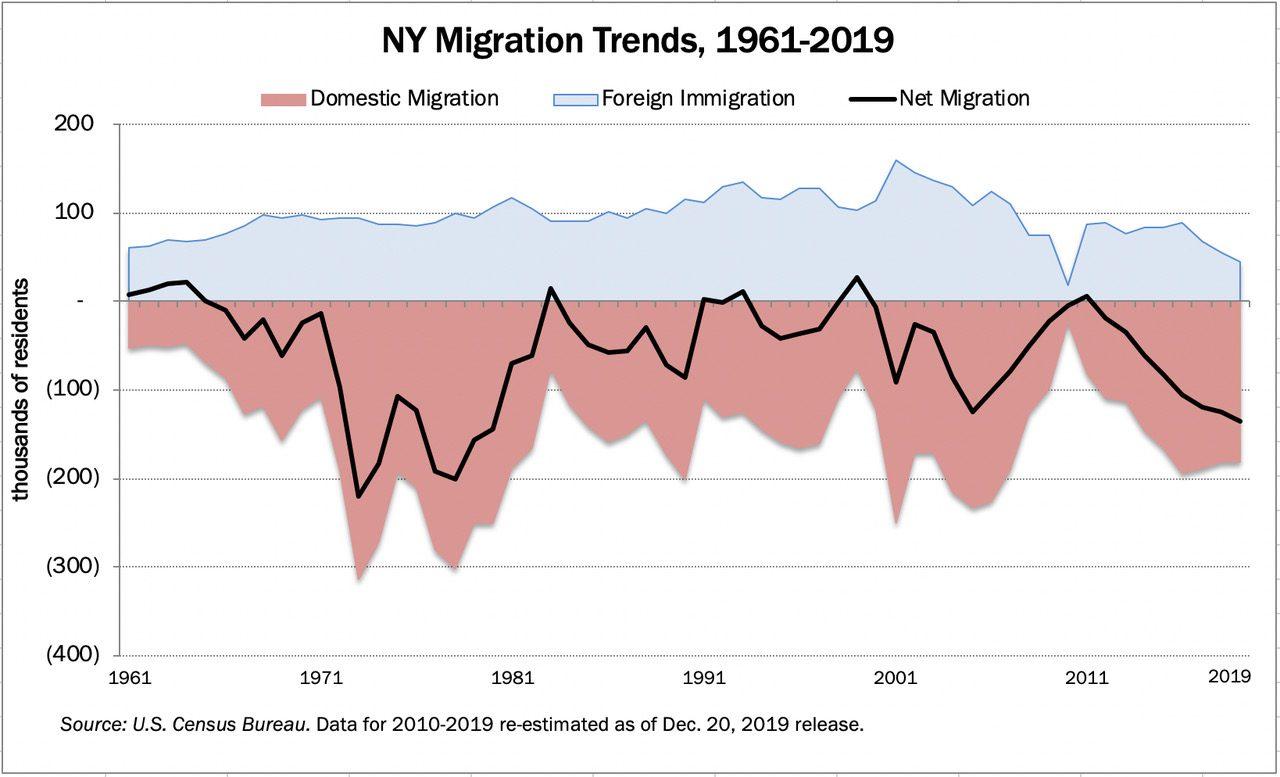 migration-1961-2019chart-9968858