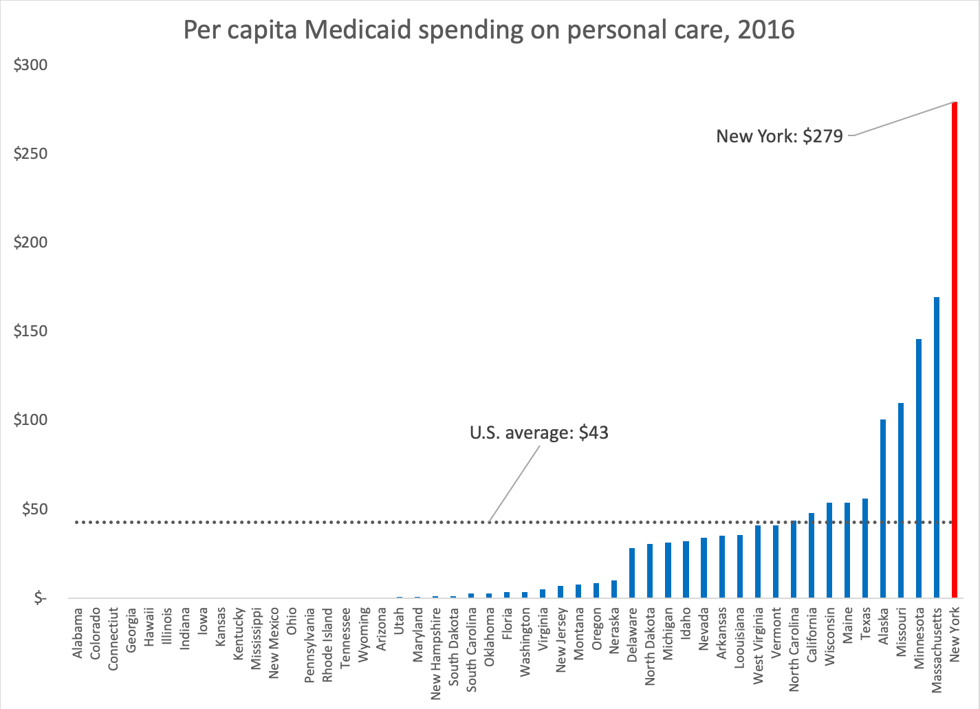personal-care-per-cap-chart-6025805