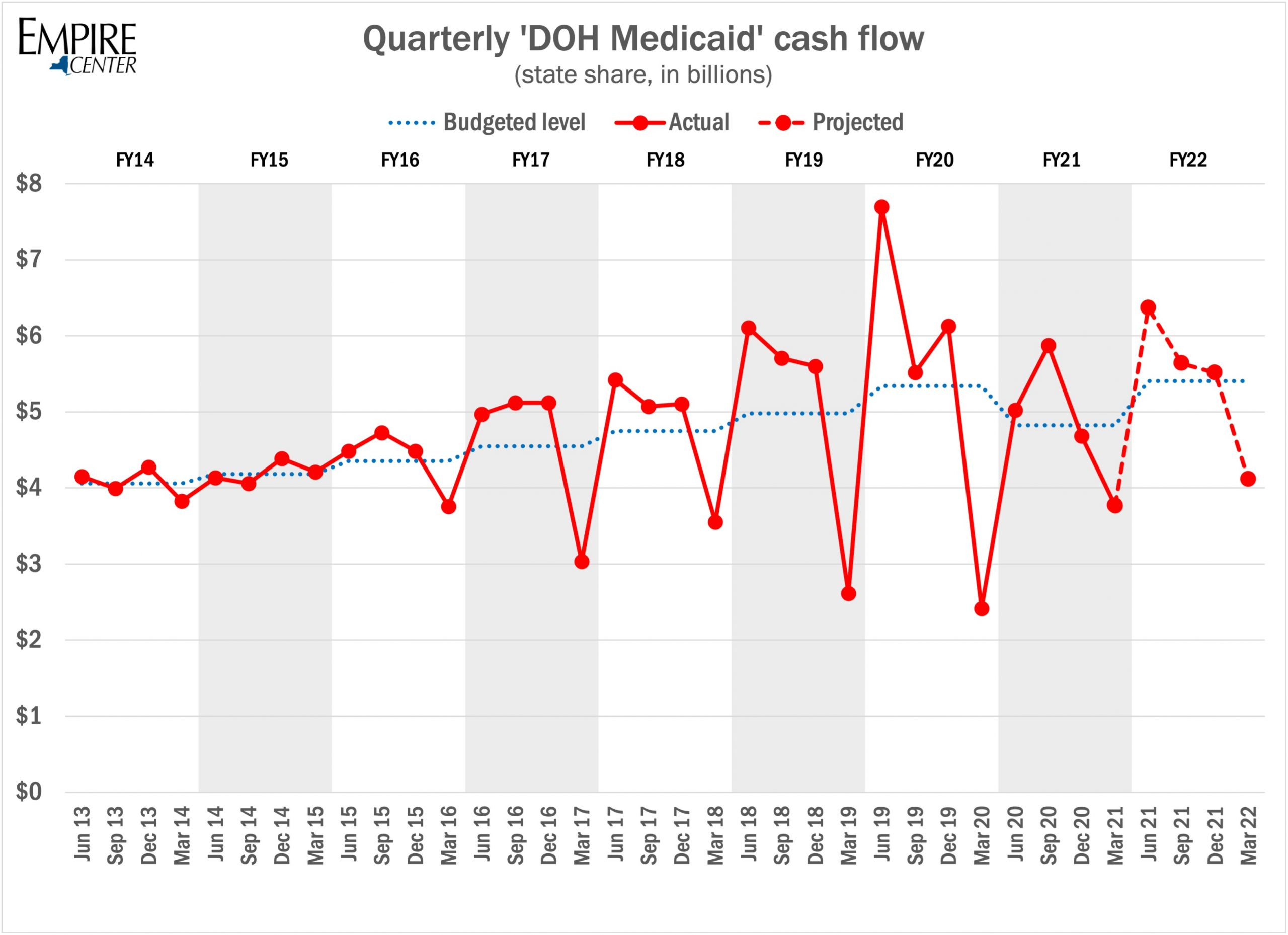 new-yorks-state-share-of-medicaid-spending-is-due-to-jump-22-percent-this-fiscal-year